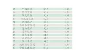 50家房企平均资产负债率达81.1%