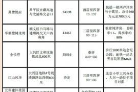 9月北京预计14个新盘入市 限竞房热盘受┈